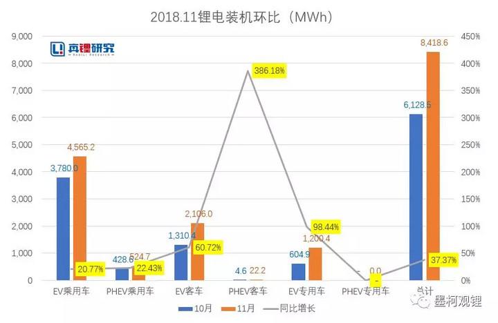 """018年11月电动汽车装机8.4GWh,同比增长48%"""""""